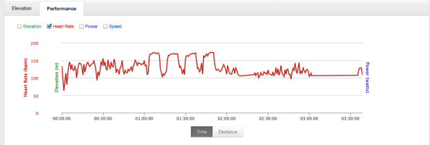 Look at those beautiful blips of training goodness...